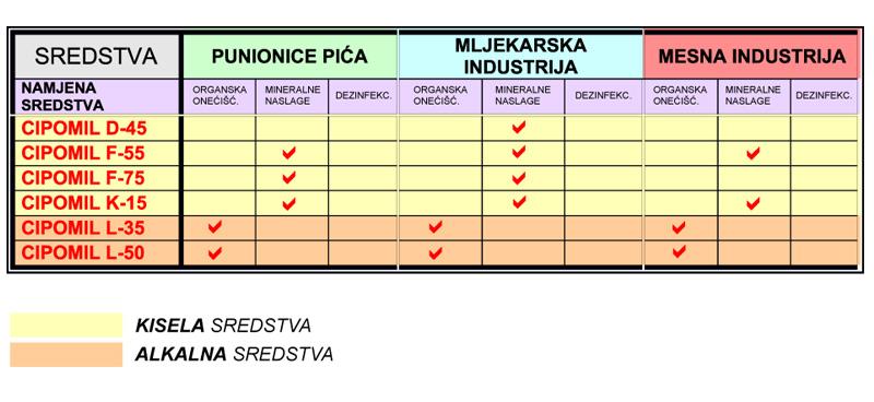 Prikaz primjene CIPOMIL sredstava po granama industrije